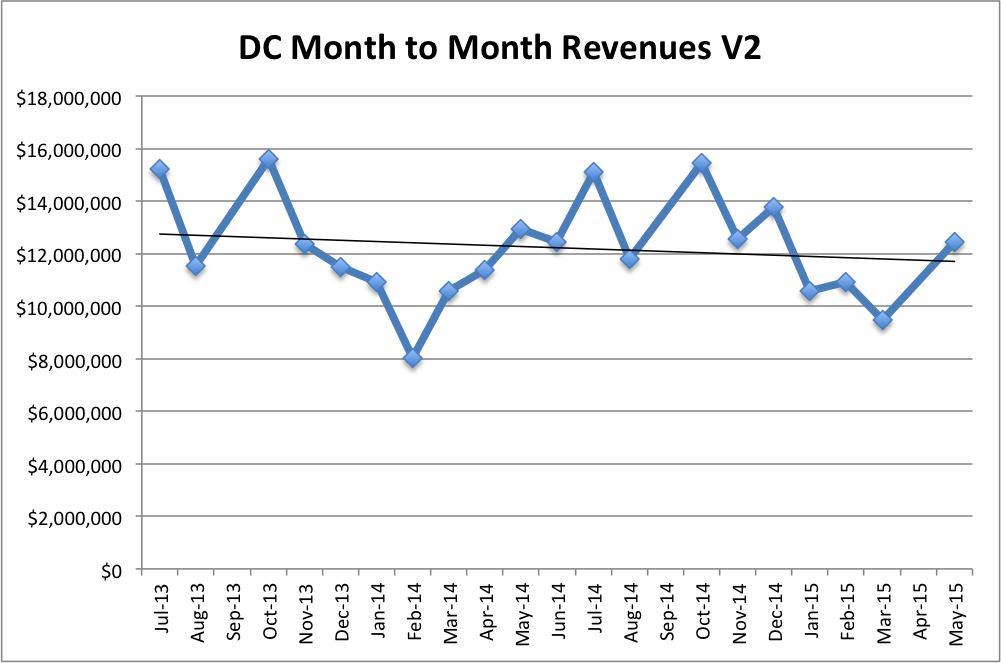 DC Month to Month Revenue V2
