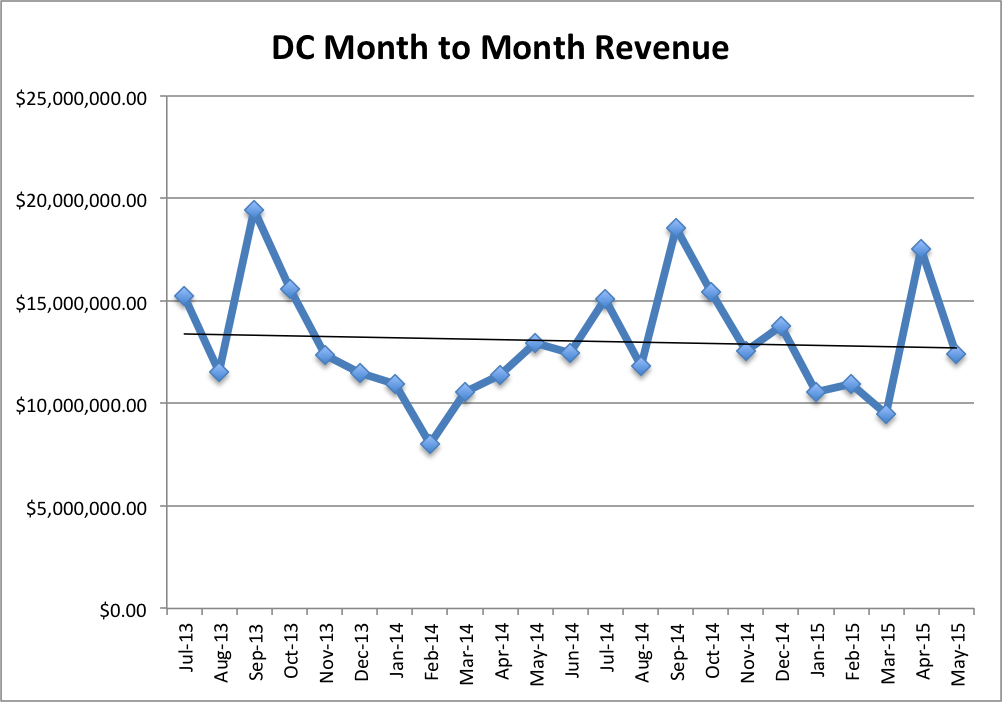DC Month to Month Revenue
