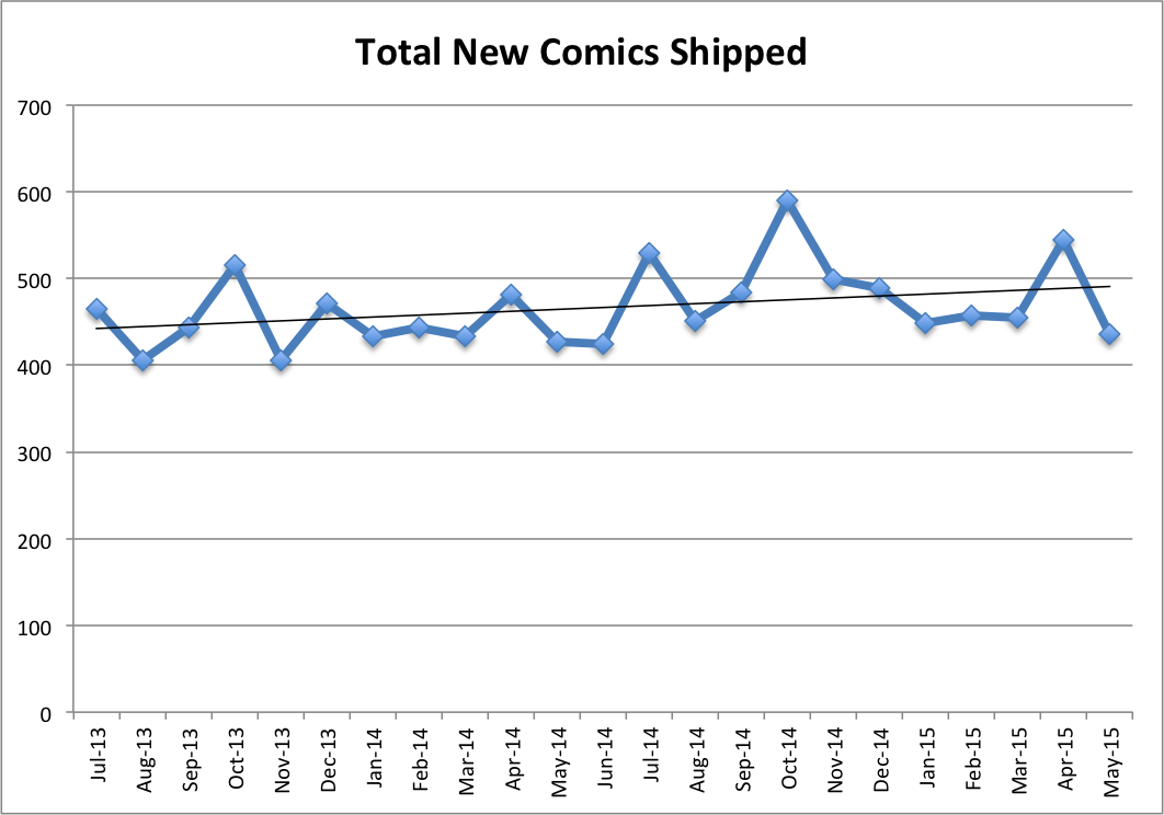 Total Comics Shipped