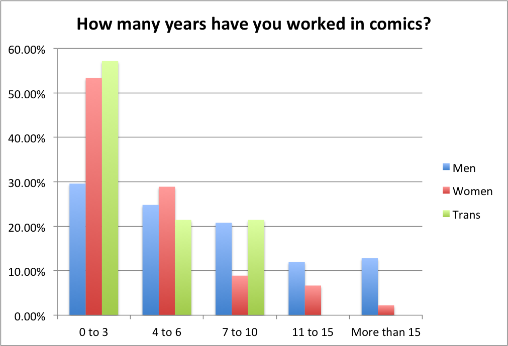 Years in Comics by Gender