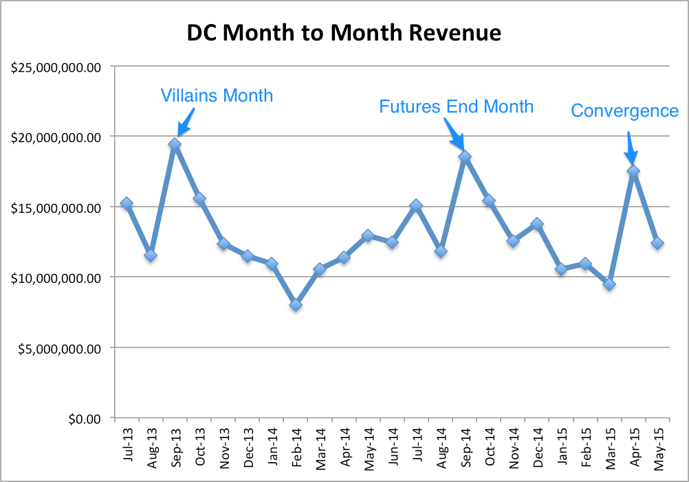 DC Month to Month with Events