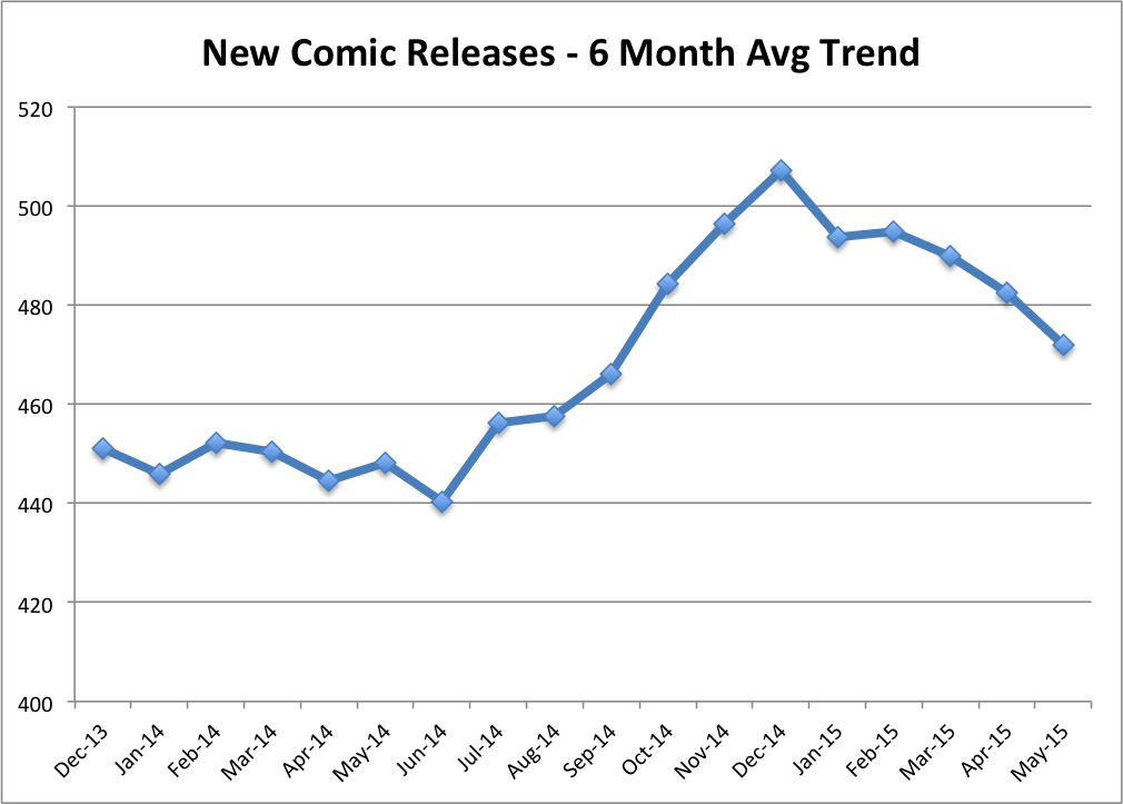 Total Comics 6 Month Average