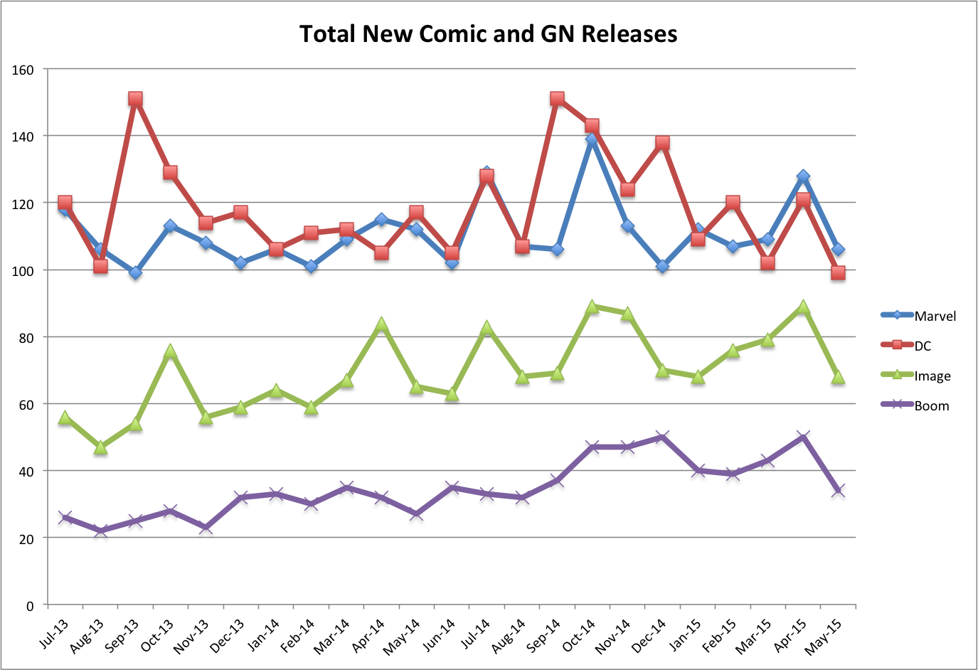 New Comics and GNs Per Publisher
