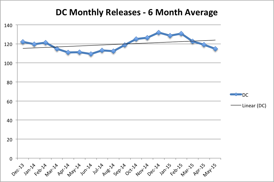 DC 6 Month Average Releases