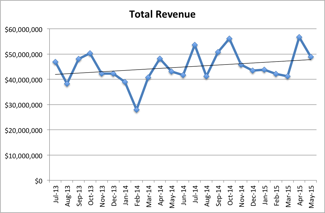 Total Revenue for Comics
