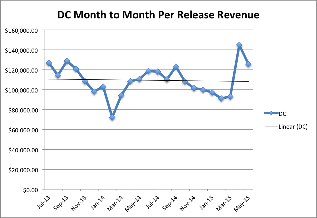 DC Per Release Per Month Revenue
