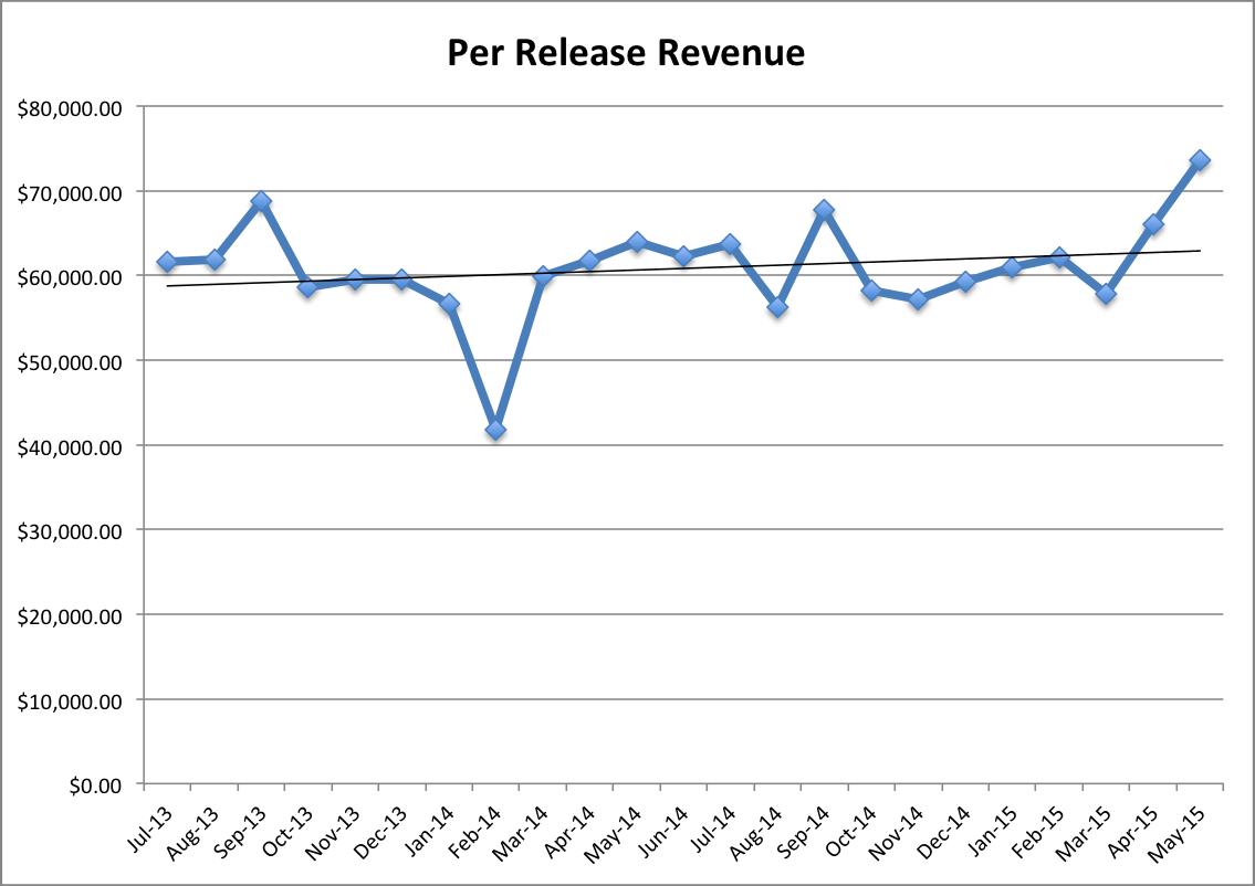 Per Release Revenue