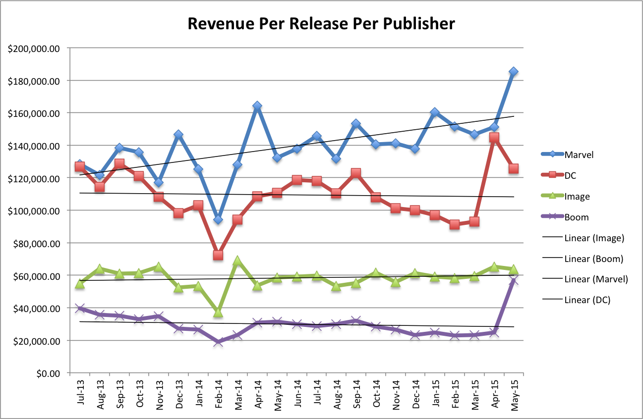 Revenue Per Release Per Publisher
