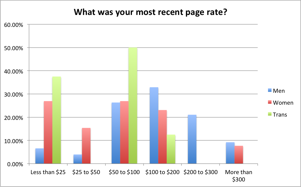 Most Recent Page Rate by Gender