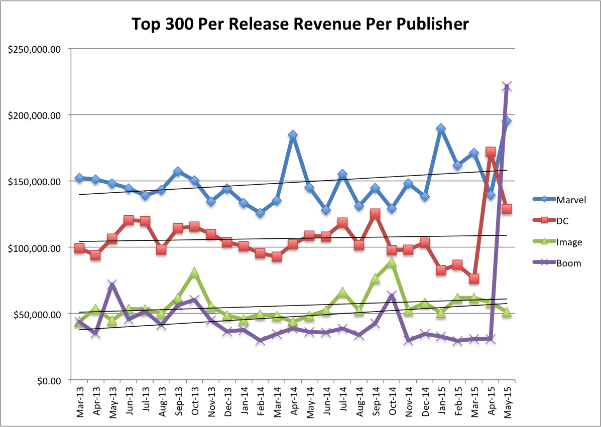 Top 300 Revenue Per Release Per Publisher