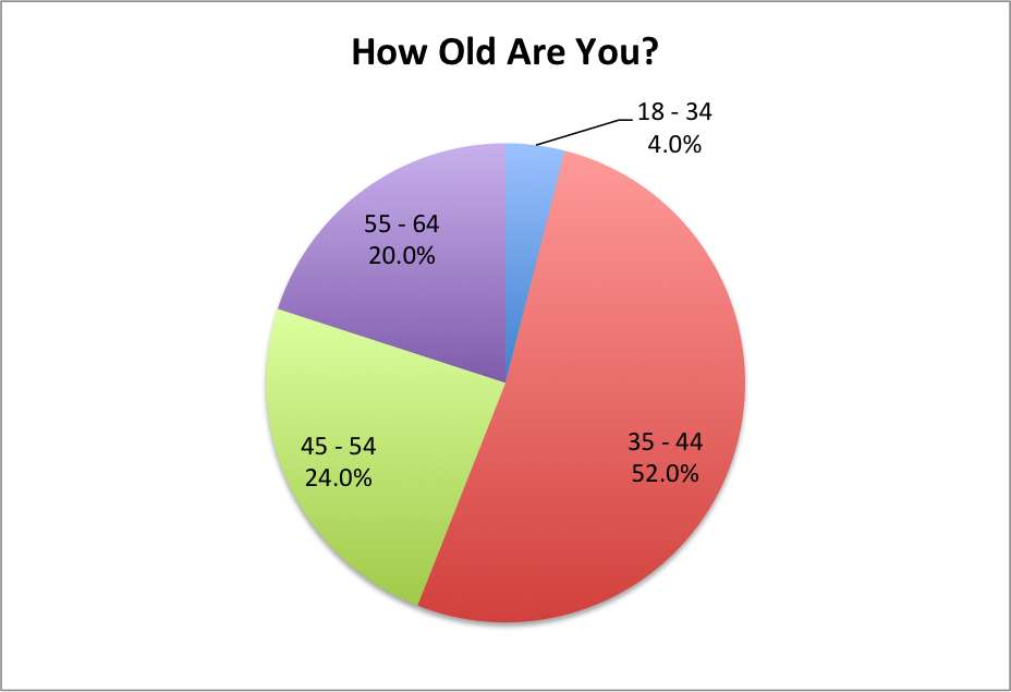 How Old Are You Retailer