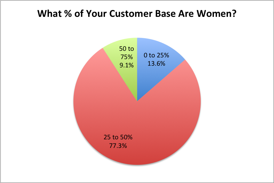 Women Customer Base