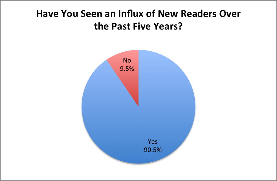Influx of New Readers