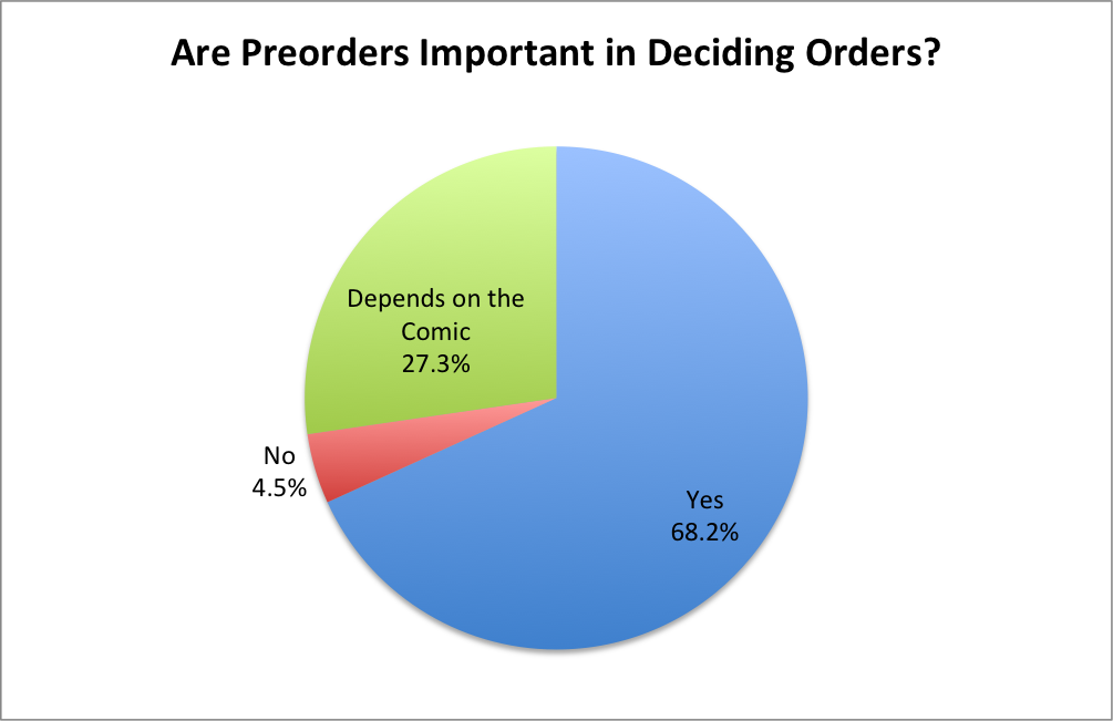 Are Preorders Important