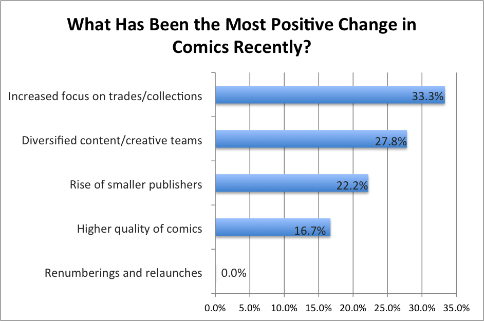 Most Positive Change in Comics