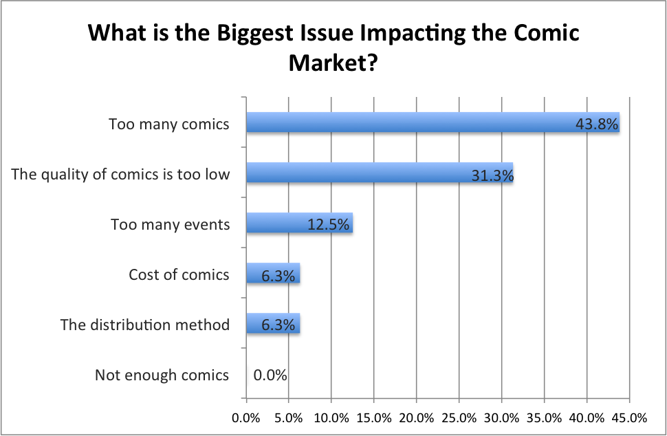 Biggest Issue Facing Comics