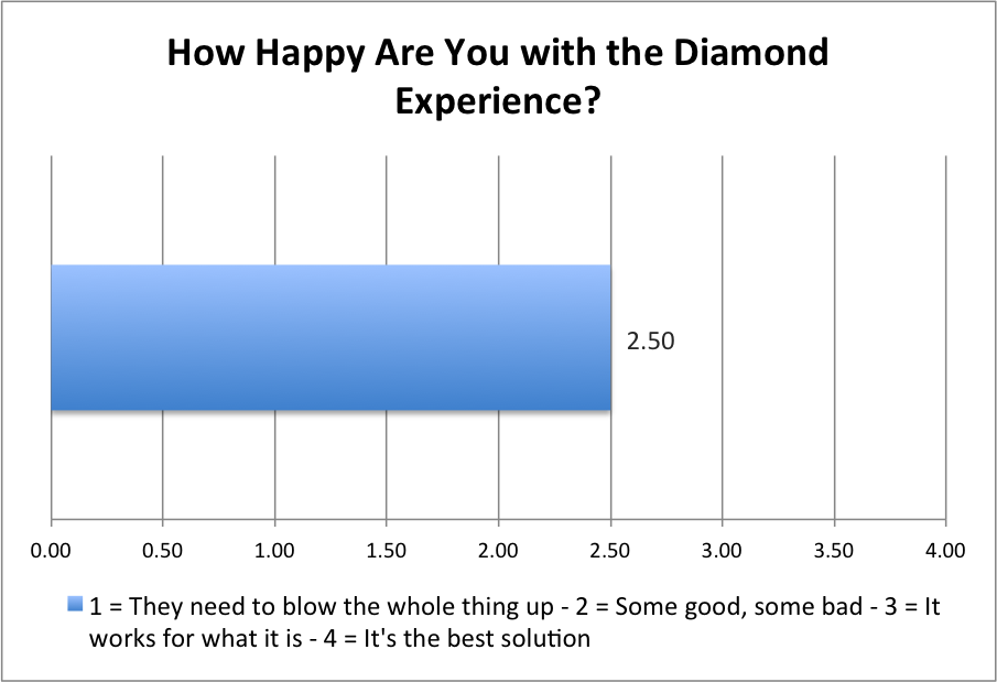 The Diamond Experience