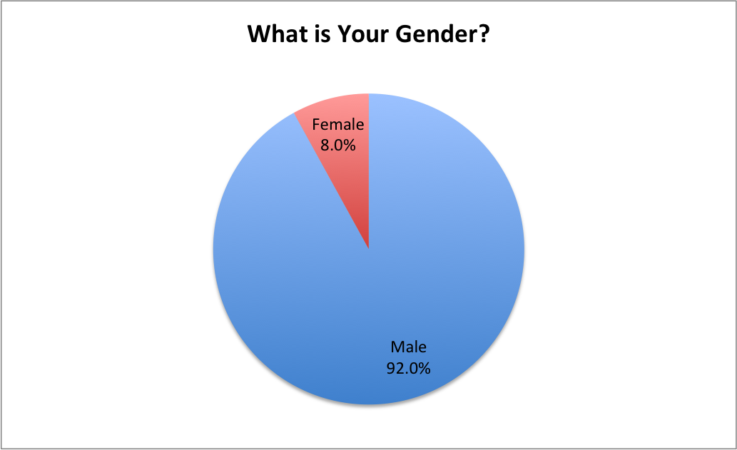 What Gender Are You Retailer