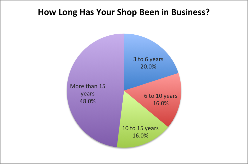 How Long Has Your Shop Been in Business