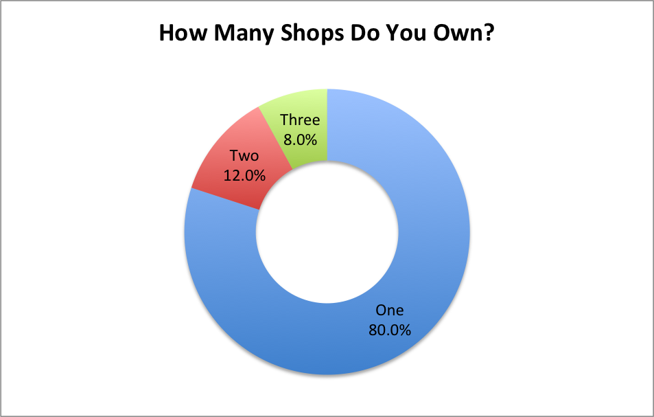How Many Shops Do You Own