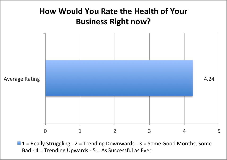 How Would You Rate The Health of Your Business