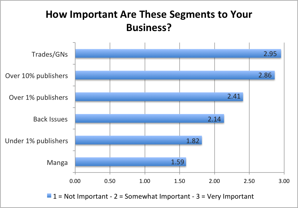 Importance of Segments