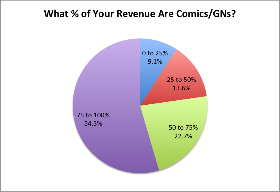 % of Revenue are Comics