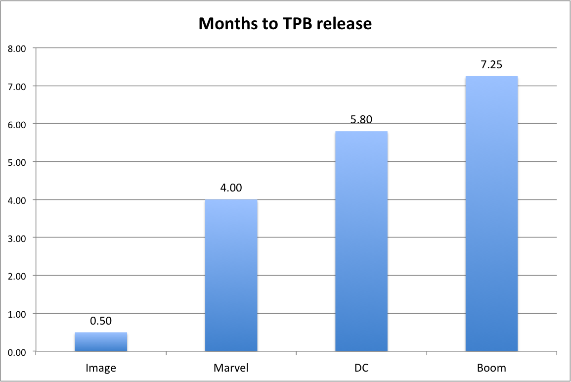 Months to TPB Release