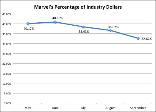 Marvel's Percentage of Industry Dollars
