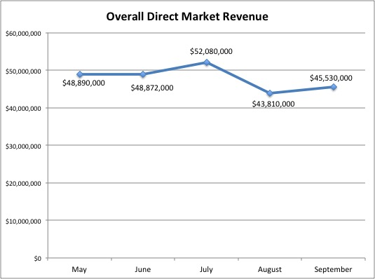 Direct Market Revenue