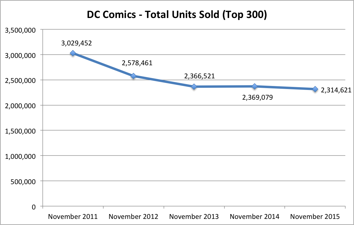 Total Sales DC
