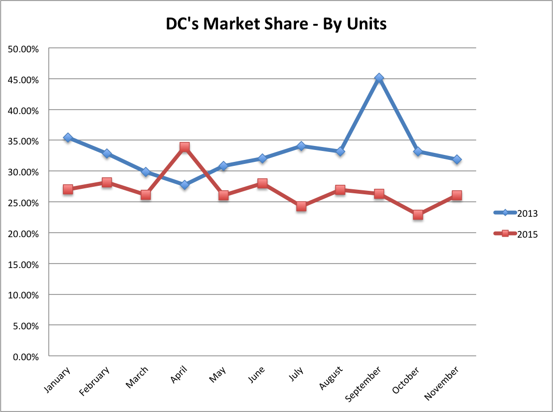 DC's Percentage Sales Unit