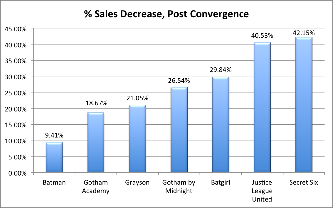 Sales Post Convergence